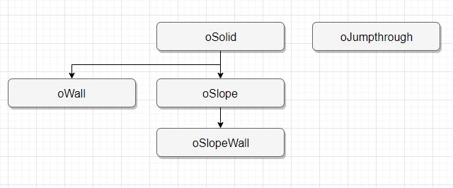 Platformer engine object hierarchy